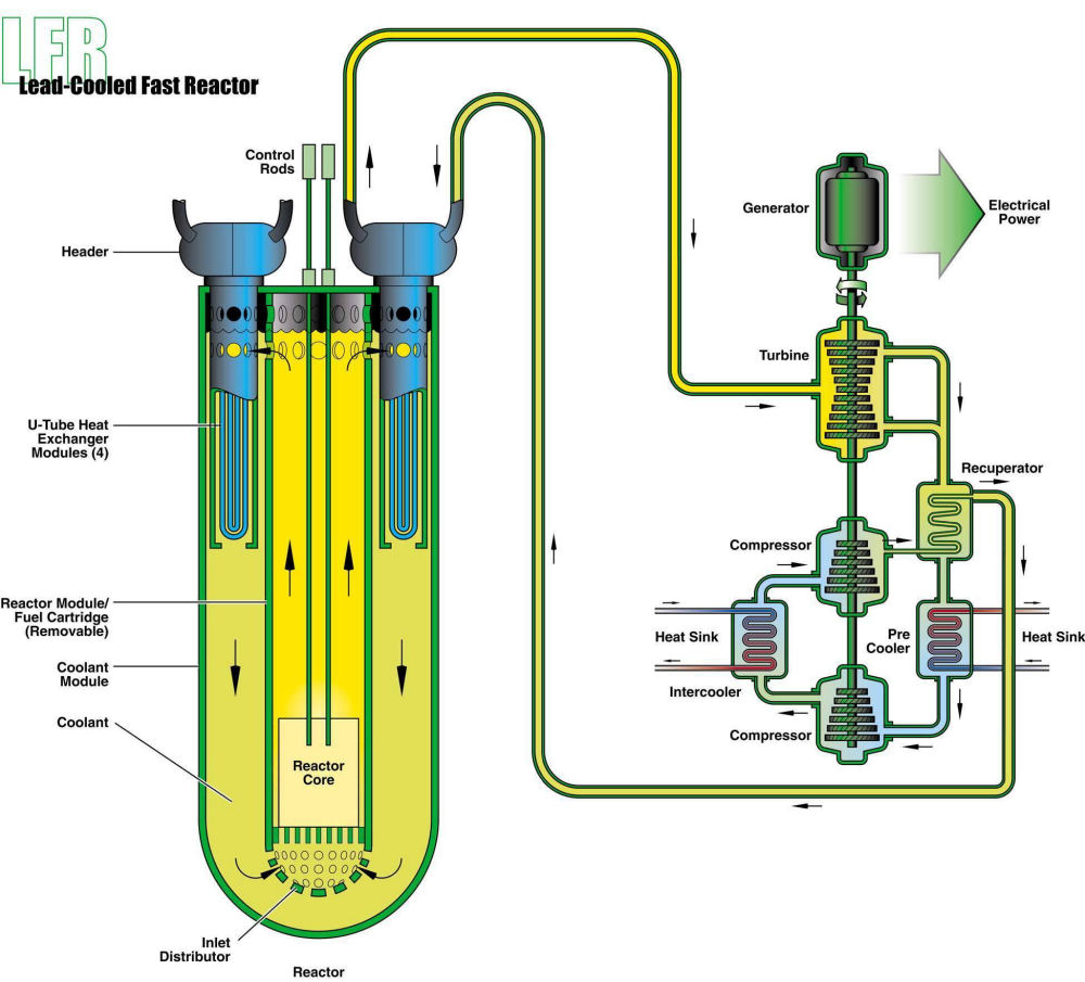 The Satanic Suppression Of Integral Fast Reactor Ifr Fourth Ecotec Wiring Harness Standalone For More Information Contact