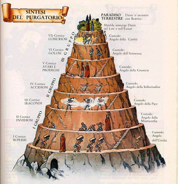 THE ANTAHKARANA TOWER OF DANTE'S TOWER OF THE CHAKRAS ABOVE THE HEAD OF PURGATORY